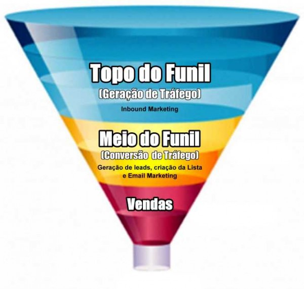 etapas funil marketing e geracao de leads