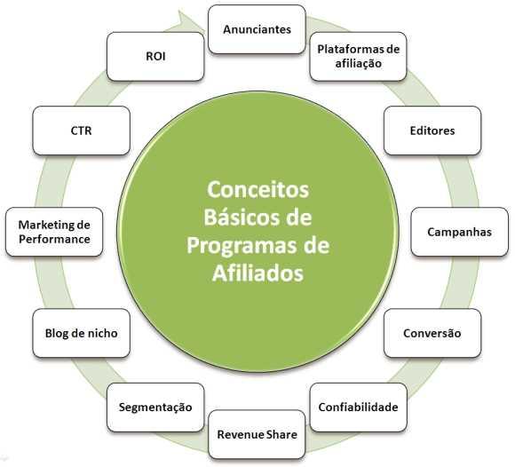 conceitos basicos programas afiliados