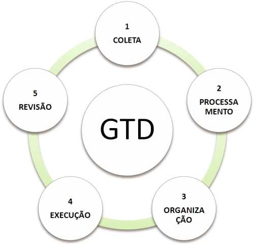 Etapas da Metodologia GTD