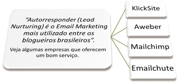 lead nurturing autorresponde email marketing
