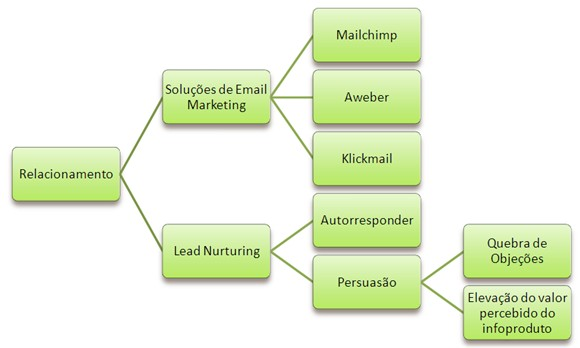 relacionamento-email-marketing